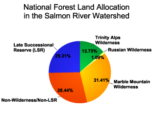 National Forest Land Allocation in the Salmon River Watershed