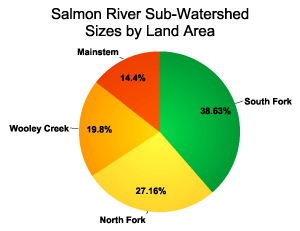Salmon River Sub-Watershed